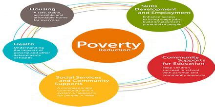 The Harmful Consequences of Poverty essays