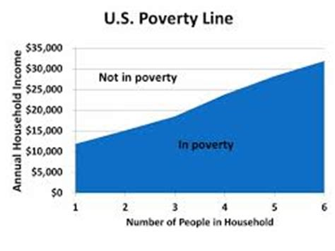 Free Poverty Essays and Papers - 123helpmecom